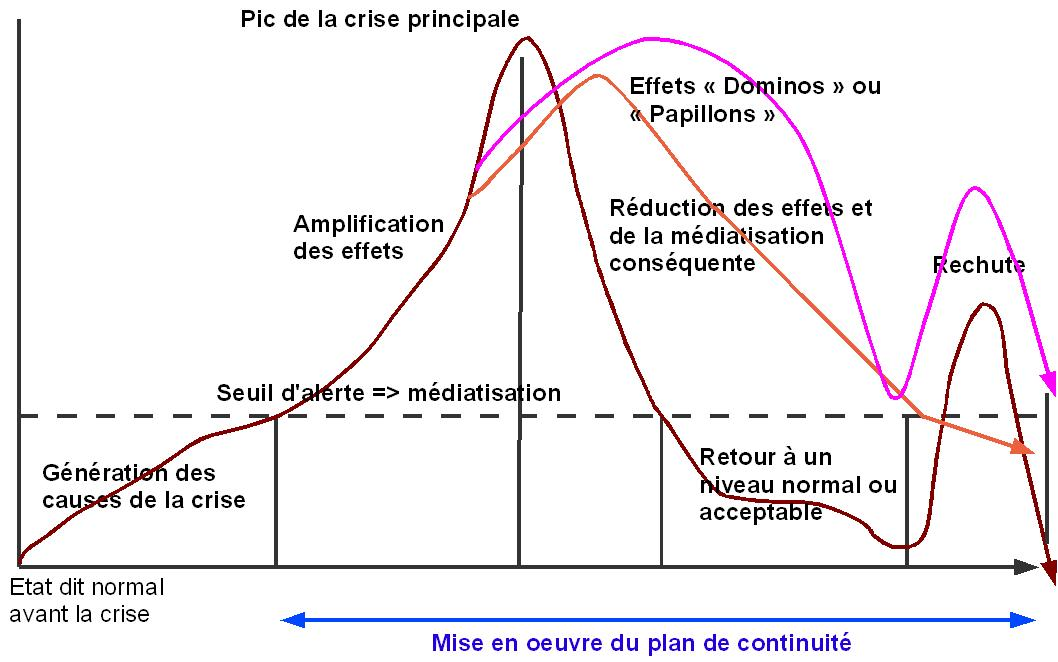 QENVI: évolution possible crise