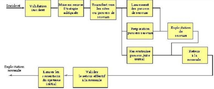 QENVI: plan continuité